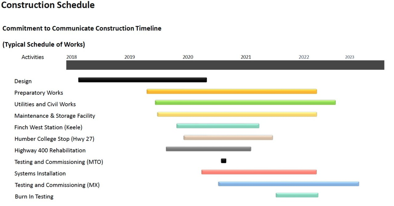 Finch West LRT construction schedule.jpg