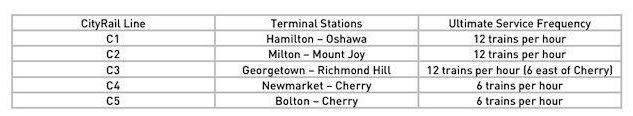Toronto Union Station Rail Corridor Capacity Table