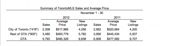 Summary of Toronto MLS Sales and Average Price, courtesy of TREB