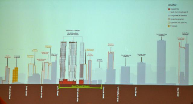 Comparing the height of Mirvish+Gehry to nearby buildings