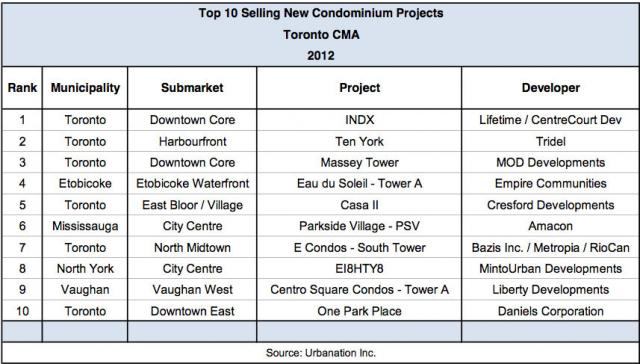 Ranking of new condo projects