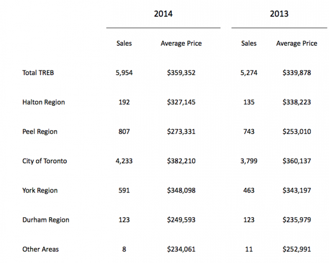 TREB, Toronto Real Estate Board, monthly sales