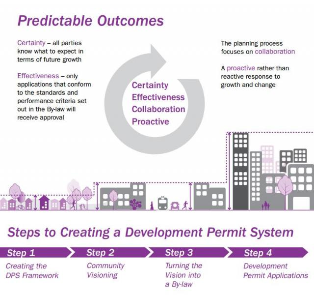 City Planning has dubbed the proposed DPS 'Reset TO', image by City of Toronto
