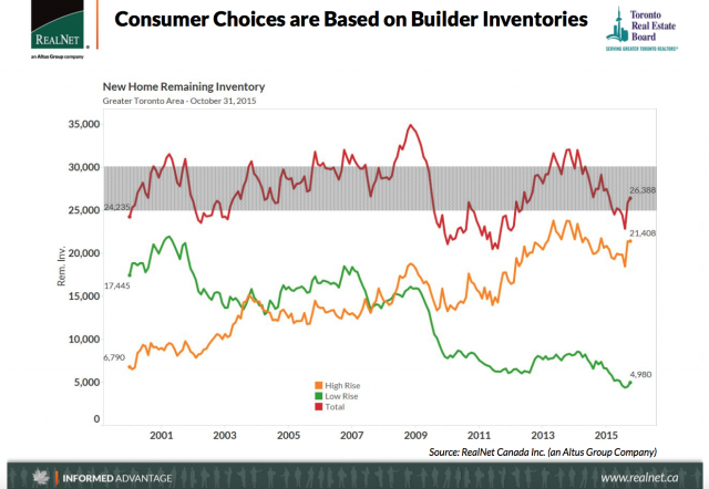 New home building inventory, image courtesy of RealNet