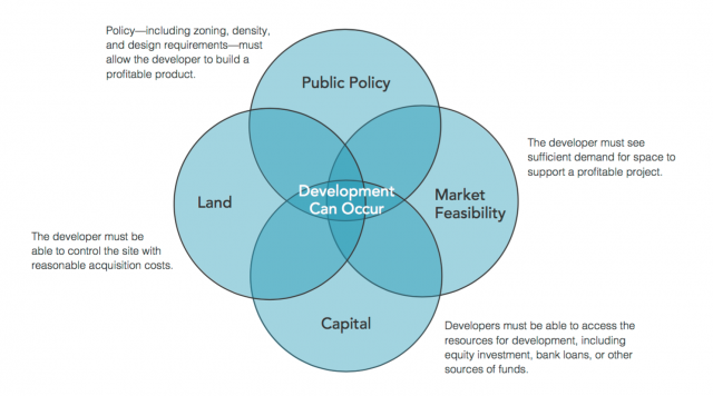 An overview of the necessary factors to make development feasible, image via ULI
