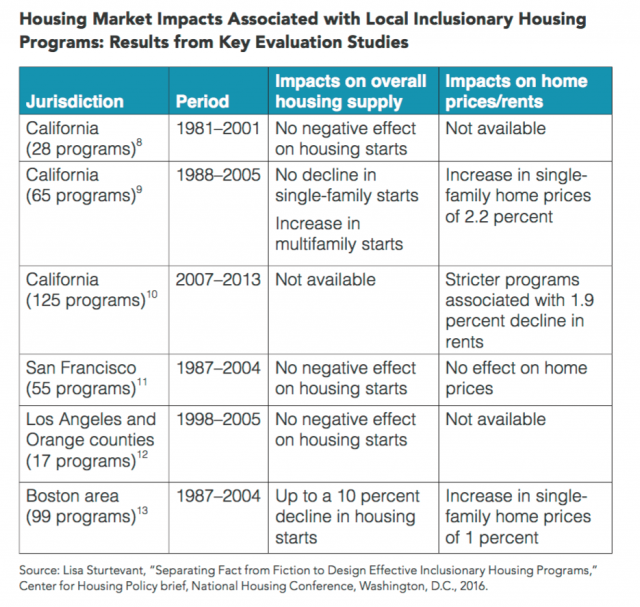 An evaluation of housing market impacts associated with IZ legislation in the US