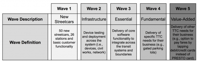 PRESTO implementation waves, image courtesy of Metrolinx