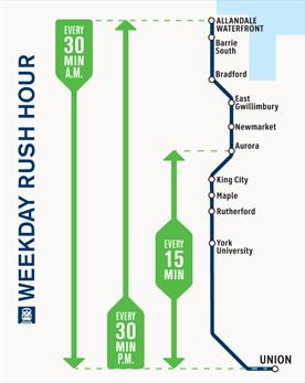 Metrolinx, GO Transit, Richmond Hill, York Region, Transit
