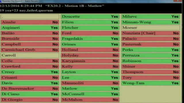 Toronto Council vote on Transit Planning Prioritization