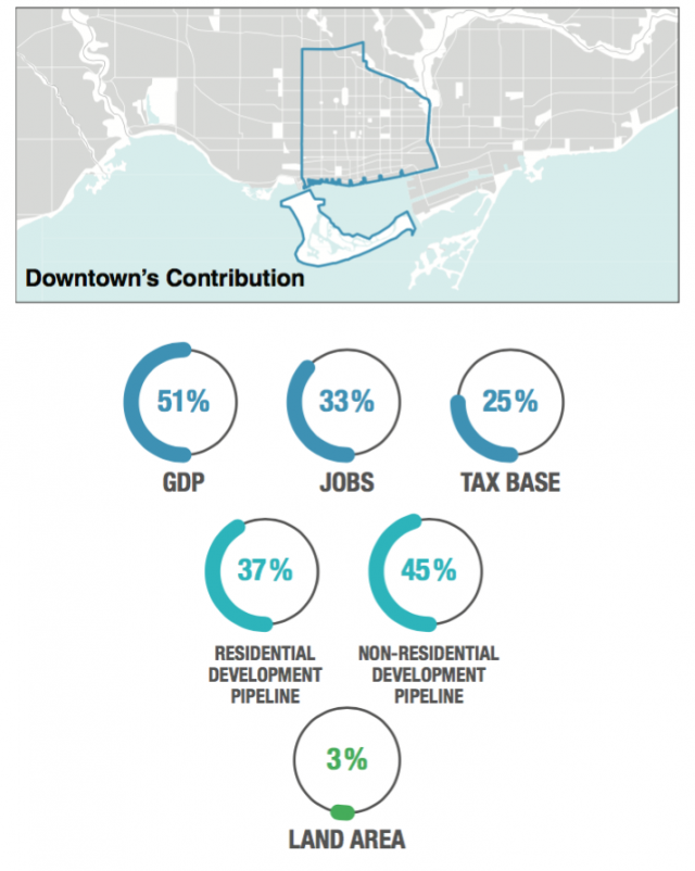 Downtown's unequal contribution, image via City of Toronto