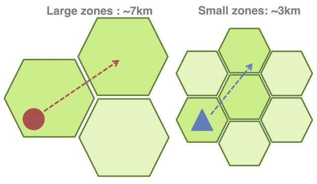 Chart showing varying zone sizes