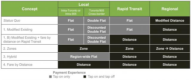 Summary of the various fare integration options