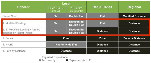 Fare integration options, with Options 1 & 1B highlighted