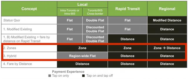 Fare integration options, with Options 2 & 3 highlighted