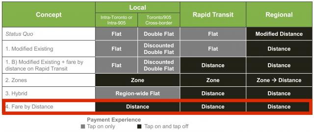 Fare integration options, with Option 4 highlighted