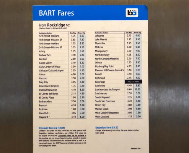 Example of a BART fare table