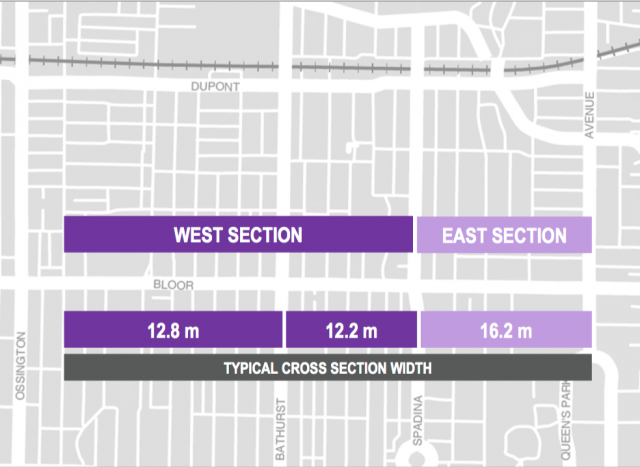 The pilot area, showing typical cross-section widths, image via City of Toronto