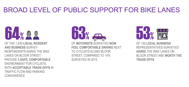 The City's report cites broad support for the project, image via City of Toronto