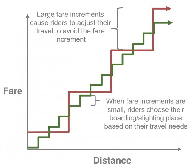 Large vs small per zone fare increases