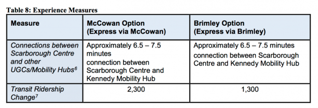 Ridership comparison between McCowan and Brimley options, image via City of Toro