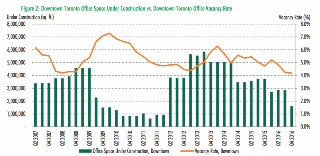 Trends in new construction (orange line) and vacancy (green bars), image via CBR