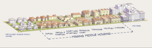 Missing Middle Housing types, image via Opticos Design