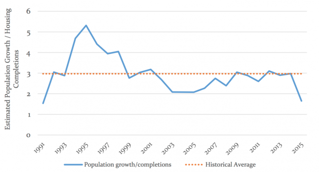 Population growth vs housing completions in the Toronto CMA, image via Ryerson C