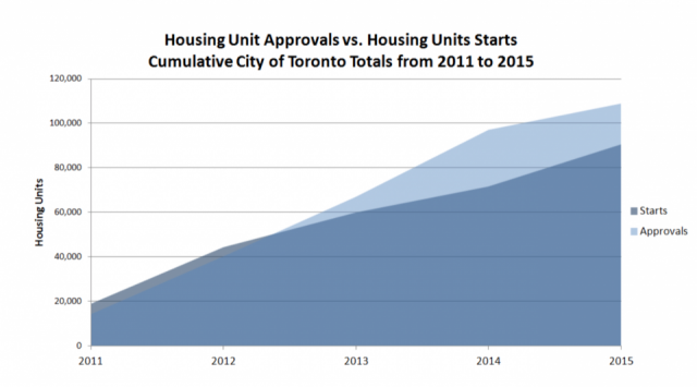 Recent trends of approvals and starts, image via the City of Toronto