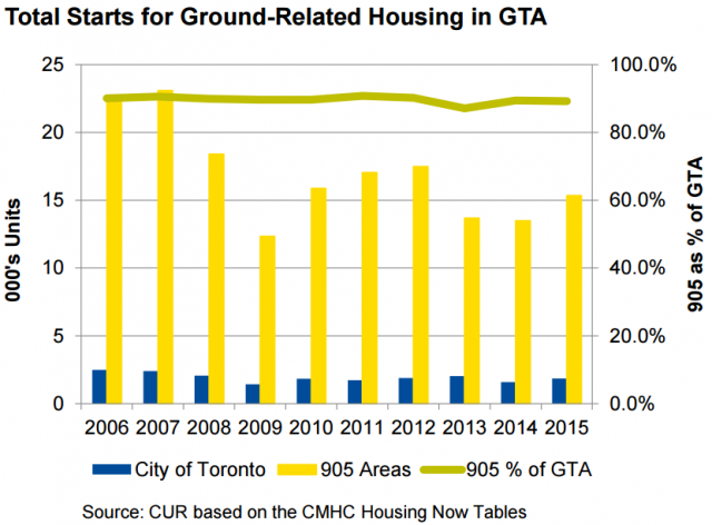 An overview of ground-related housing starts in the GTA, image via Ryerson Unive