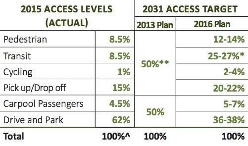 GO's 2015 (Actual) and 2031 (Targets) for access modal split