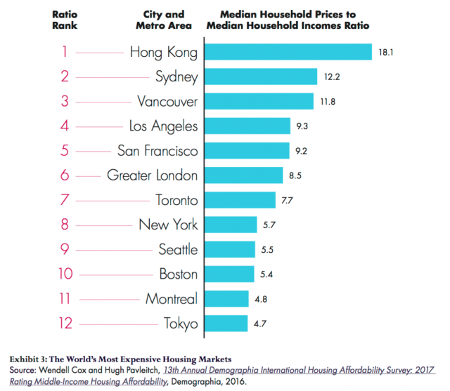 By some metrics, Toronto is less affordable than New York, image via MPI