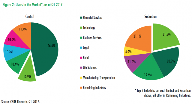 CBRE Q1 2017 Users in Market per Region, image courtesy of CBRE