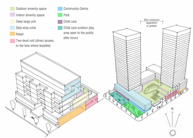 A model for mid- and high-rise development, image via City of Toronto