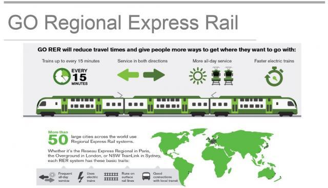Plan for GO Transit regional express rail service, all day, every day, both ways