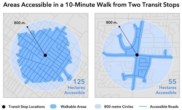 Sample of effective walkable distances in two GTHA neighbourhoods