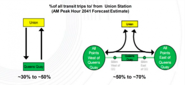 The forecasted travel patterns for the Union - Queen's Quay section