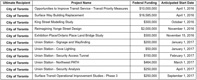 Table of Toronto projects approved under PTIF