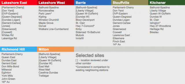 Metrolinx's 2015 list of 50+ potential station locations, including Park Lawn