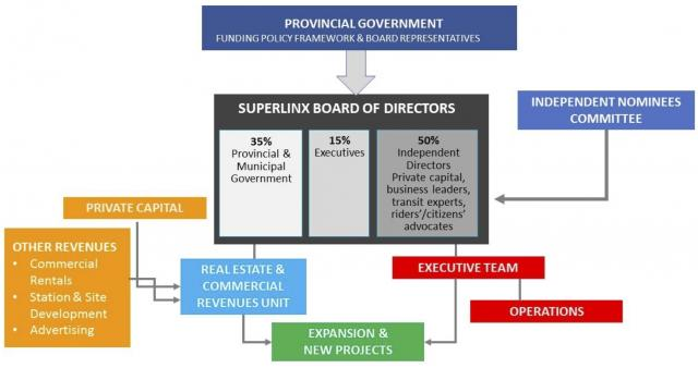 "Organizational Chart of ""Superlinx"""