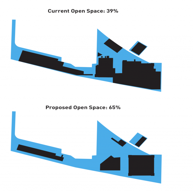 Planned vs. existing use of space. Image via submission to the City of Toronto