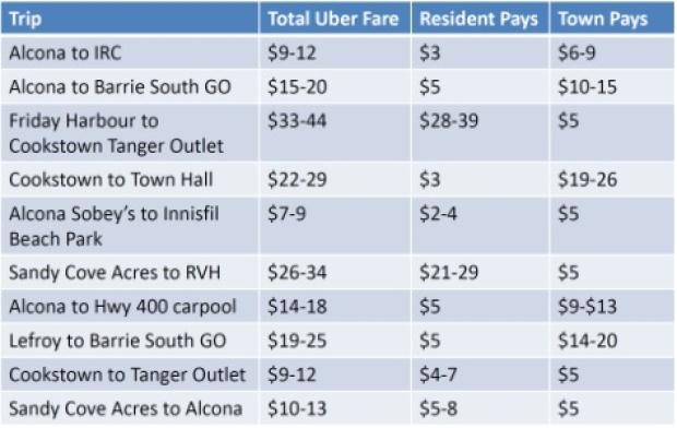 Origin & Destination Cost Table