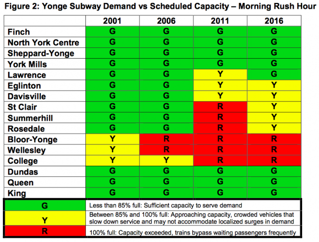 Figure from the Jan 18th TTC Report showing demand vs capacity on Line 1