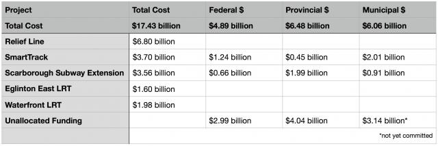 Table showing the funding breakdown