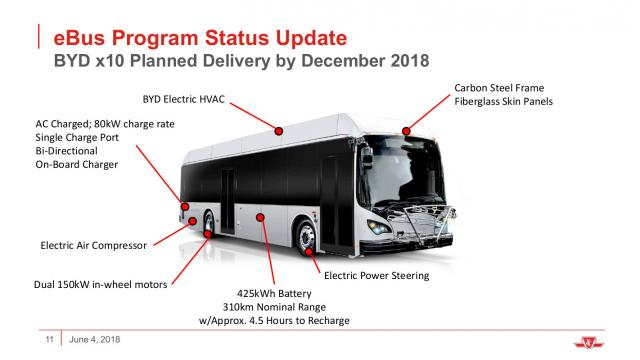 BYD electric bus features