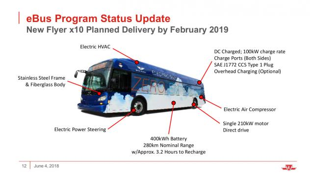 New Flyer electric bus features