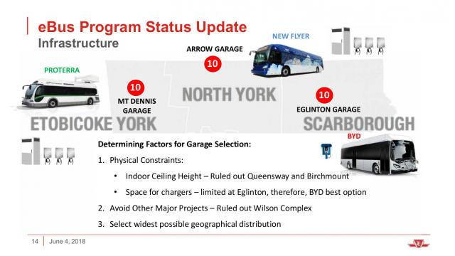 Distribution of eBuses to three TTC garages
