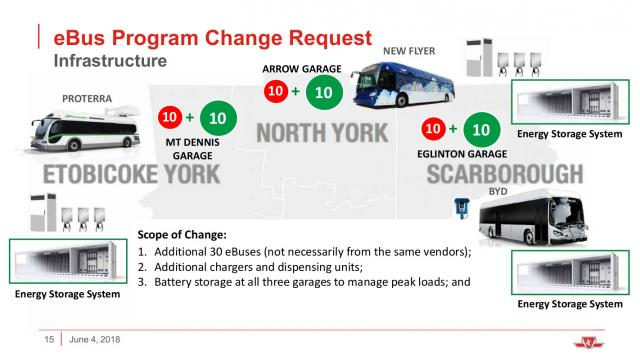 Updated distribution of eBuses to three TTC garages