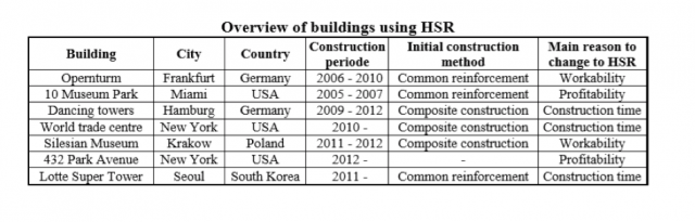 overview of buildings using HSR