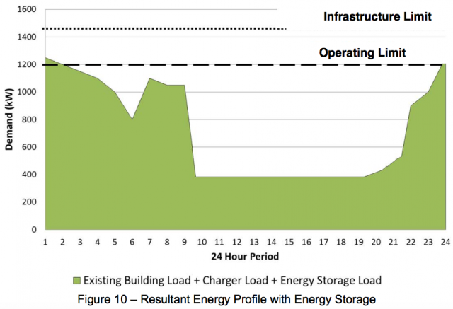 Electrical load profile with ESSs, which falls below capacity
