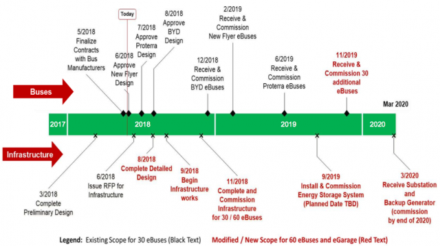 Timeline for delivery of eBuses and installation of related infrastructure
